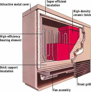 Electric thermal storage units offer inexpensive heating Heating options for small homes