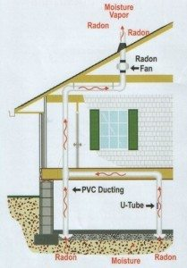 radonsystem