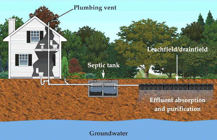 new designs in septic systems offer better longterm